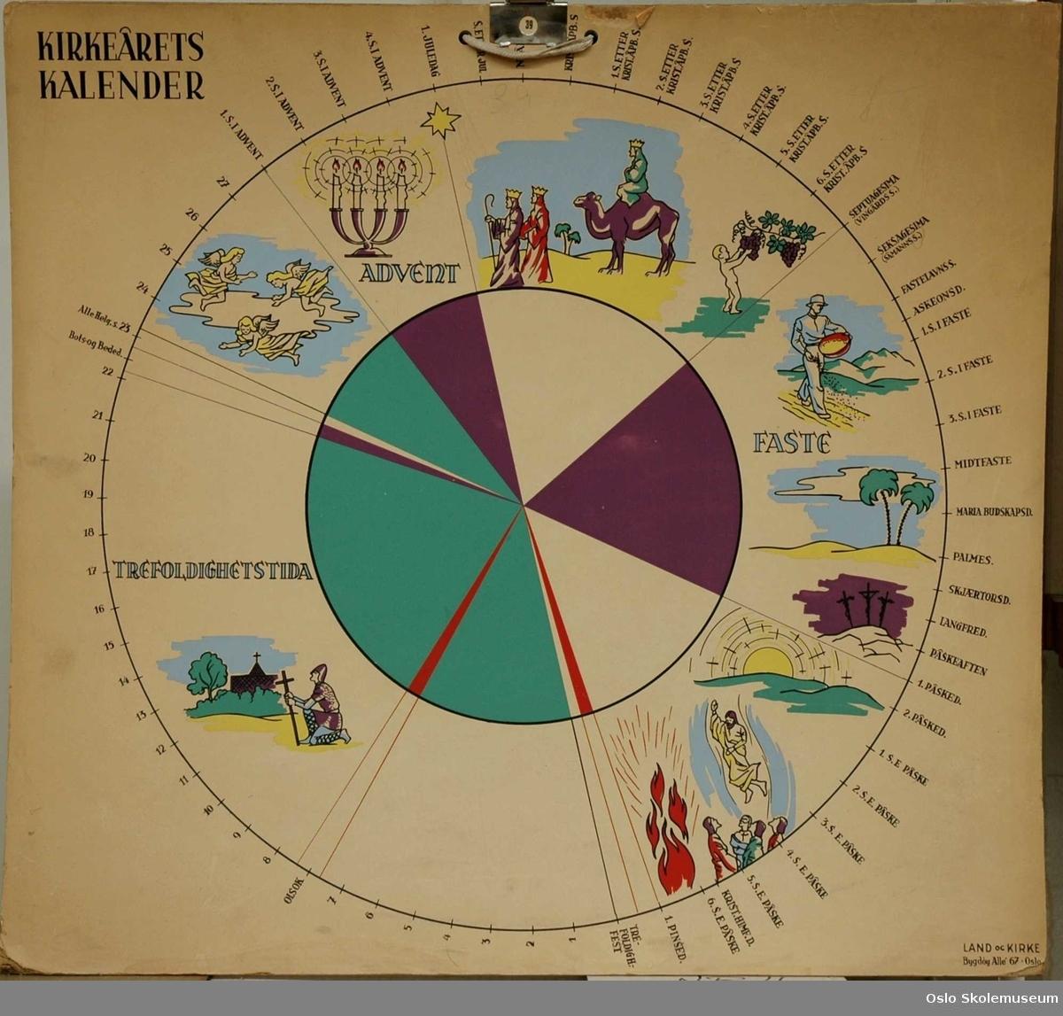Kirkeåret i sirkel (årshjul).
