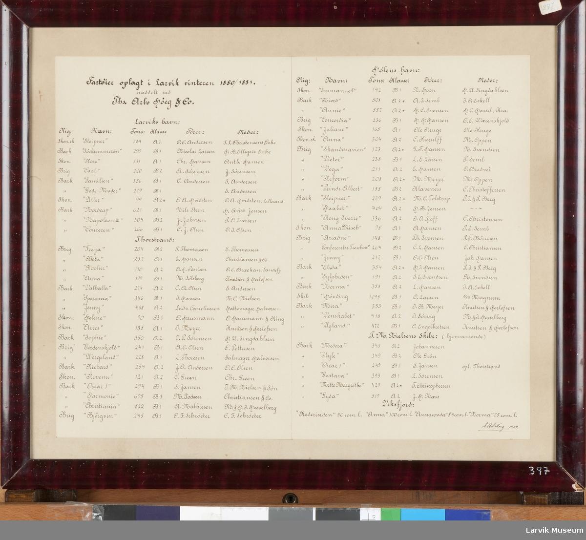 Liste over fartøyer opplagt Larvik 1880/81