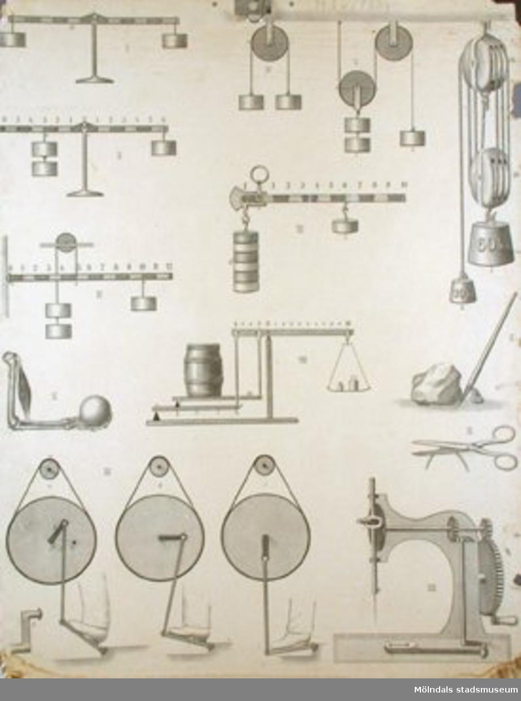 Fysik.Taflor för undervisning i fysik.Hävstång.