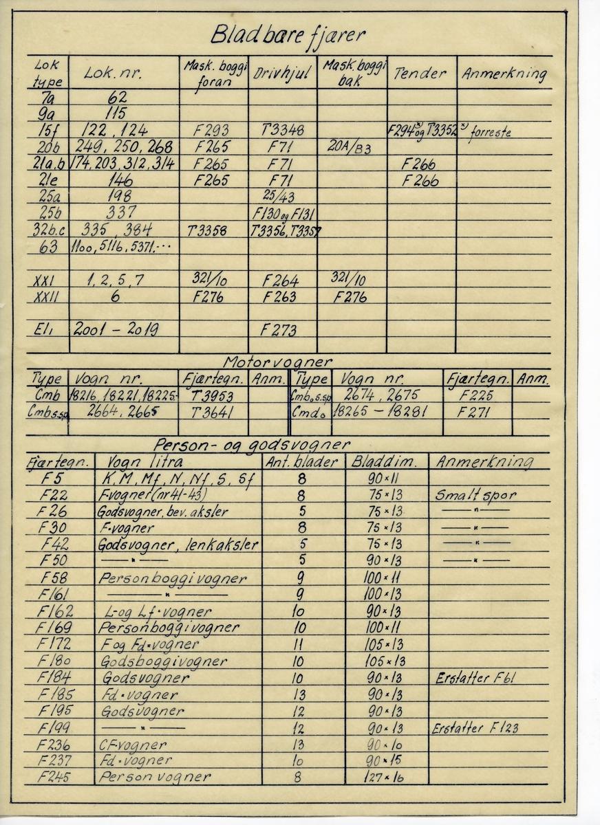 Håndtegnet tabell på kalkerpapir med oversikt over bladfjærer for lok., person- oggodsvogner. Både for bredt og smalt spor.