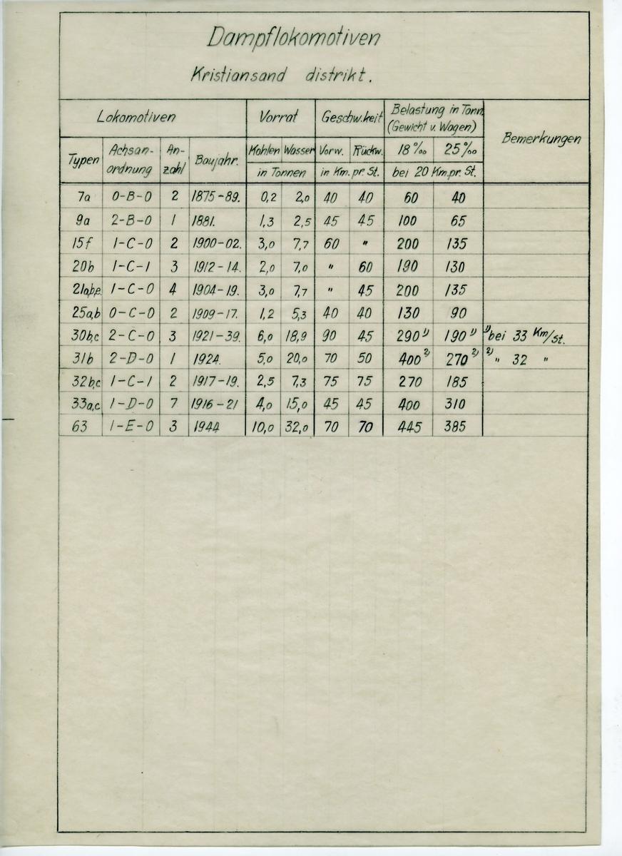 Håndtegnet tabell på kalkerpapir med oversikt over damplokomotiv, deres vekt ved full vanntank og kullforråd, samt hvor mye kull og vann det enkelte lokomotivet tar. Lok. nummer samt byggeår for det enkelte lok er også oppført.