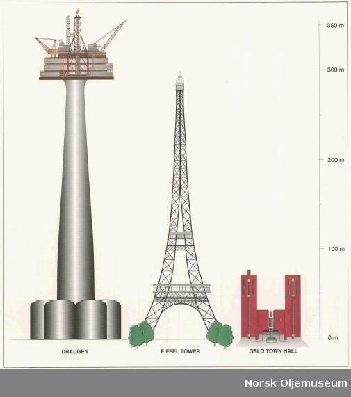 Illustrasjon som viser høydeforskjell mellom Draugen-plattformen, Eiffeltårnet og rådhuset i Olso.
